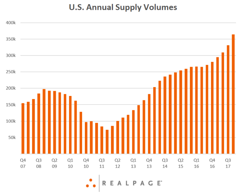 US Annual Supply Volumes, Q4 2007 - 2017