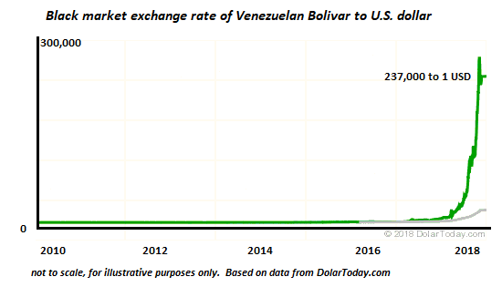 Black Market Exchange Rate of Venezuelan Bolivar to US Dollar, 2010 - 2018
