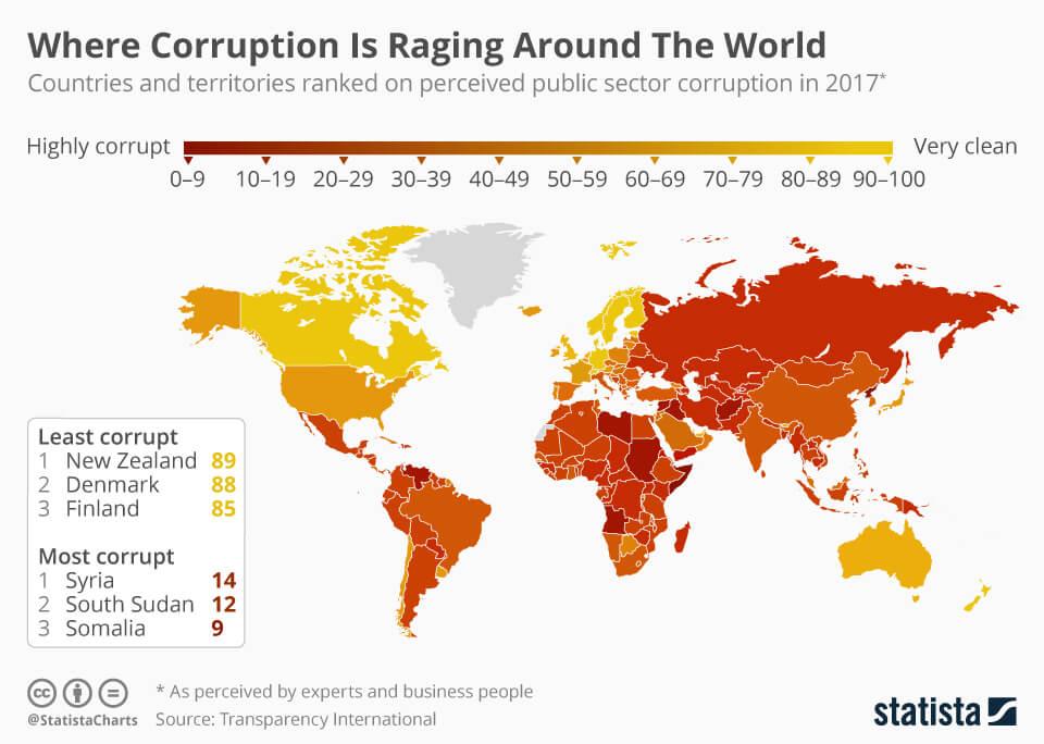 Corruption World Scale