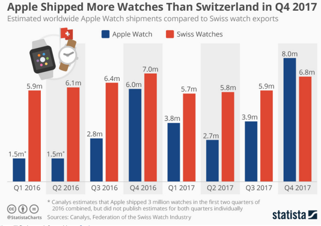 Apple and Swiss Watches Shipped, Q1 2016 - Q4 2017