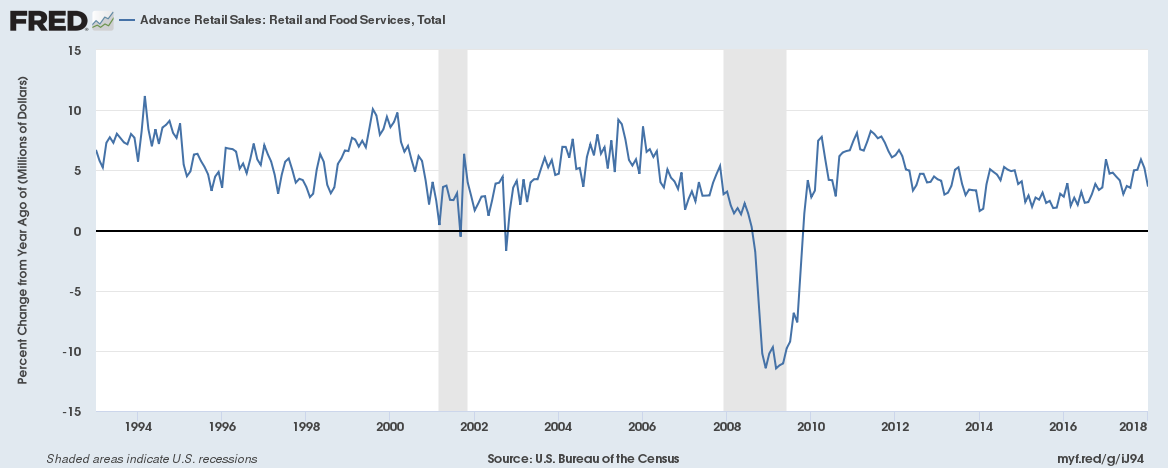 Advance Retail Sales: Retail and Food Services, 1994 - 2018