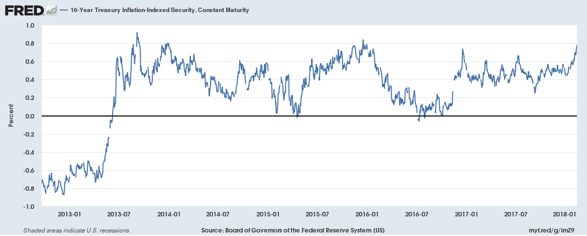 10 Year Treasury Inflation - Indexed Security, Jan 2013 - 2018