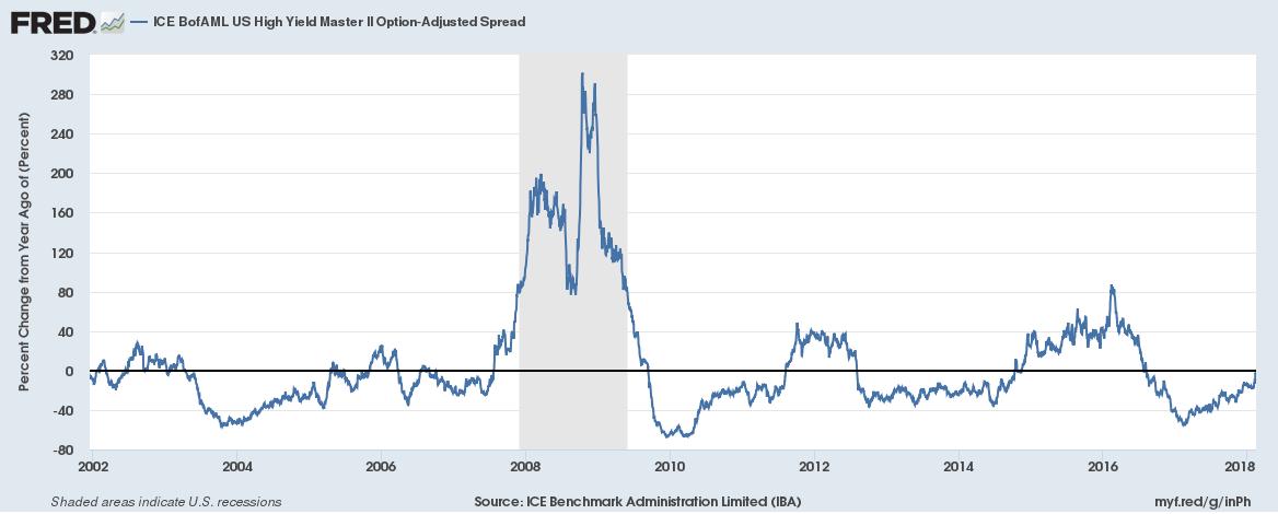 ICE BofAML US High Yield Master, 2002 - 2018