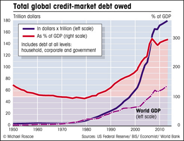 Total Owed Global Credit Market Debt, 1950 - 2018