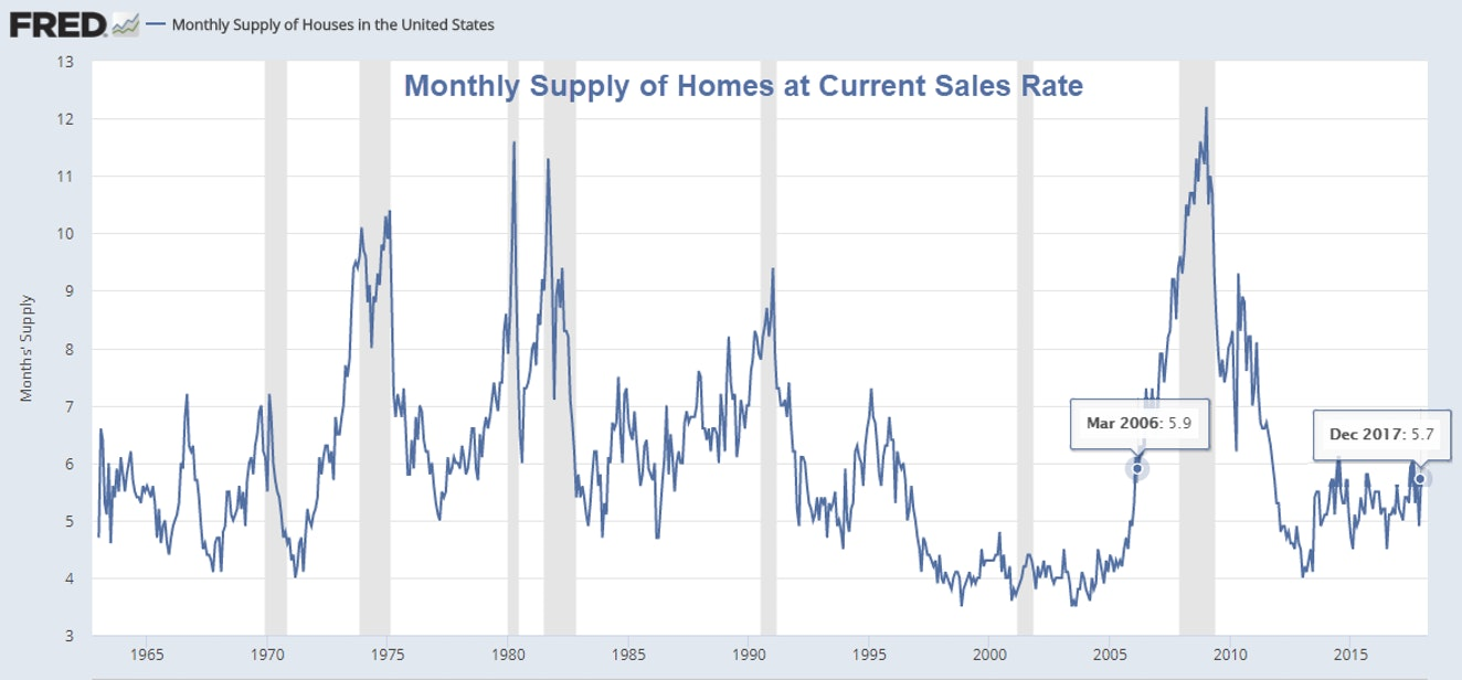 Monthly Supply of Homes at Current Sales Rate, 1965 - 2018