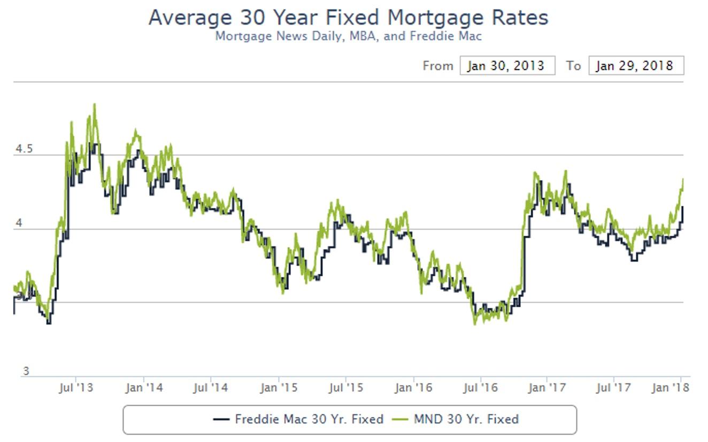 Average 30 Year Fixed Mortgage Rates, Jul 2013 - Jan 2018