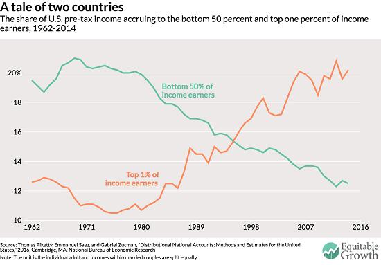 US Pre-tax Income, 1962 - 2018