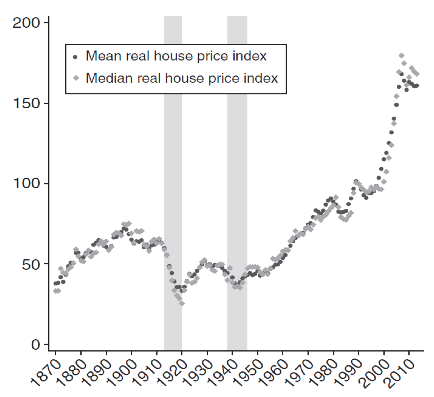 Real House Price Index, 1870 - 2018