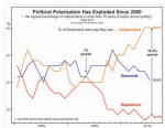 Political Polarization, 1990 - 2018