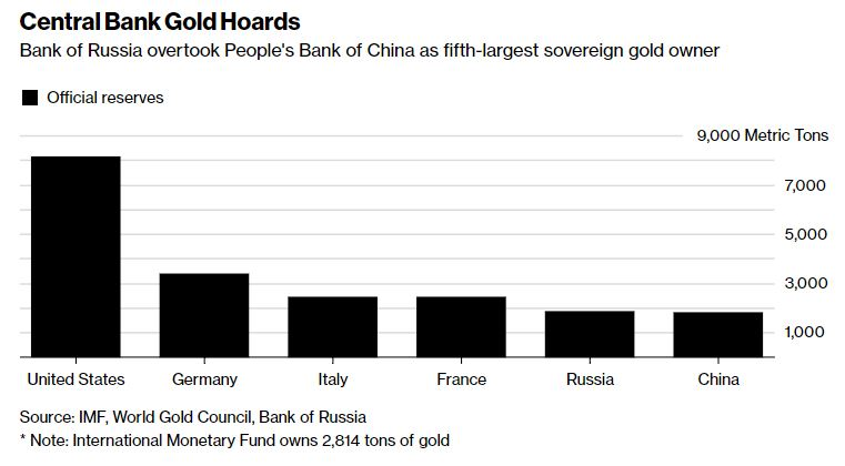 Central Bank Gold Hoards
