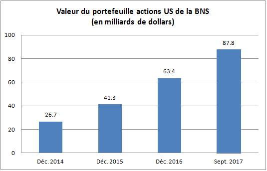 Valeur du Portfeuille Actions US de la BNS, Dec 2014 - Sep 2017