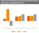Performance of Gold Compared to Bonds and Equity