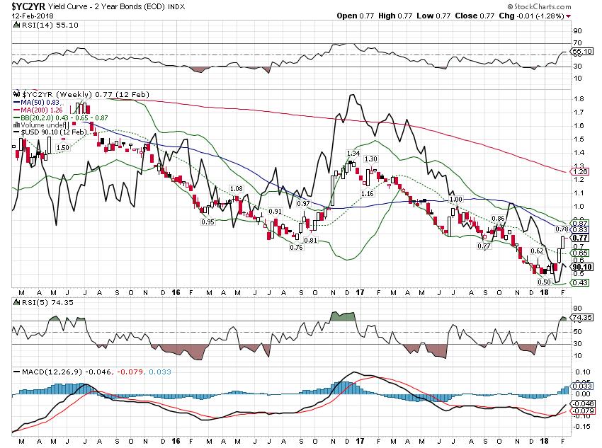 Yield Curve - 2 Year Bonds, Mar 2015 - Feb 2018