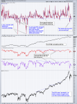 S&P 500 New High Lows Percent, Feb 2015 - Apr 2018