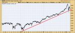 S&P 500 Large Cap Index, Apr 2015 - Mar 2018