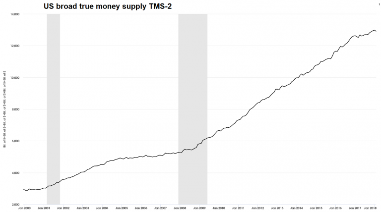 US Broad True Money Supply, Jan 2000 - 2018