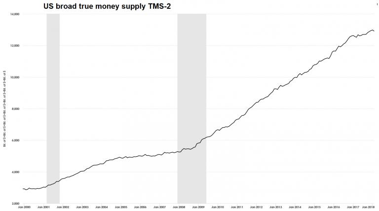 US Broad True Money Supply, Jan 2000 - 2018