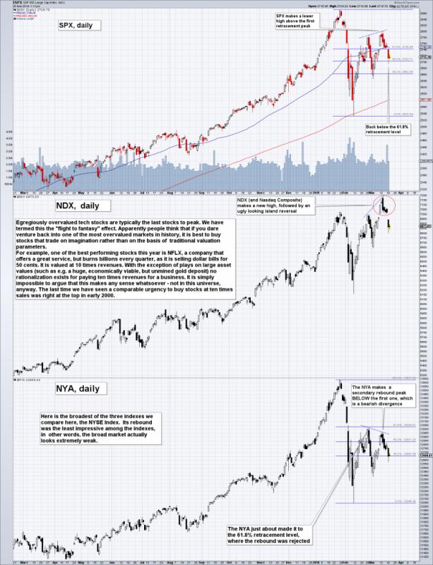 US S&P 500 Large Cap Index, NDX Daily and NYA Daily, Mar 2017 - 2018