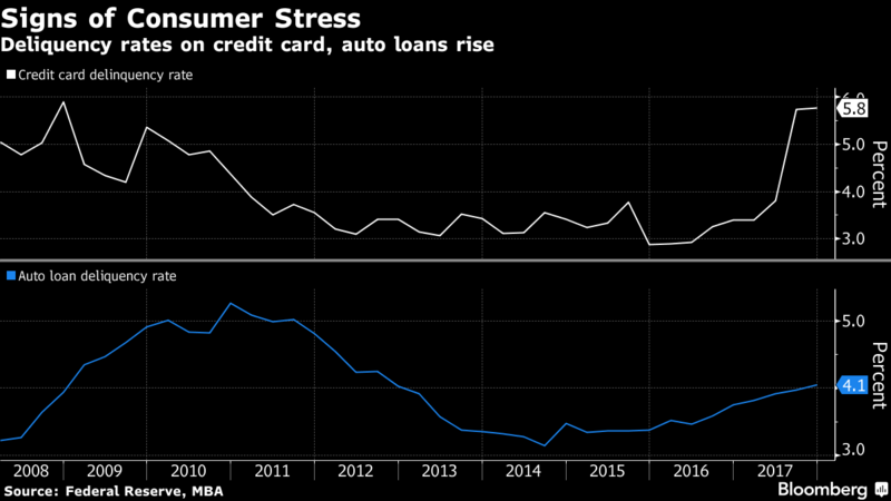 Credit Card and Auto Loan Deliquency Rates, 2008 - 2018