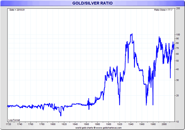Gold:Silver Ratio, 1720 - 2018