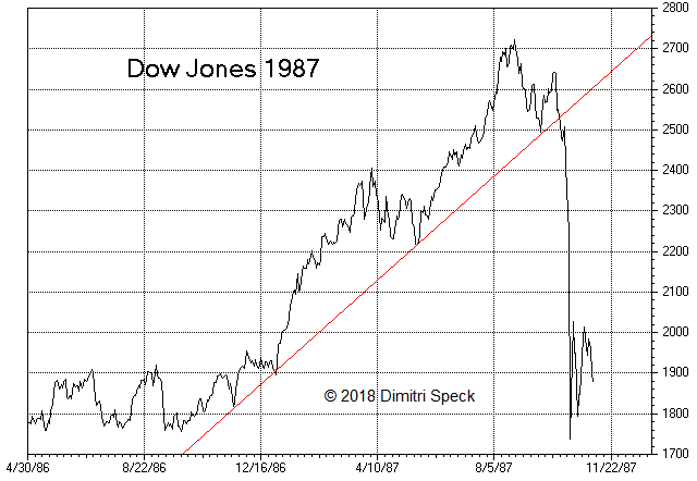 Dow Jones, Apr 1986 - Nov 1987