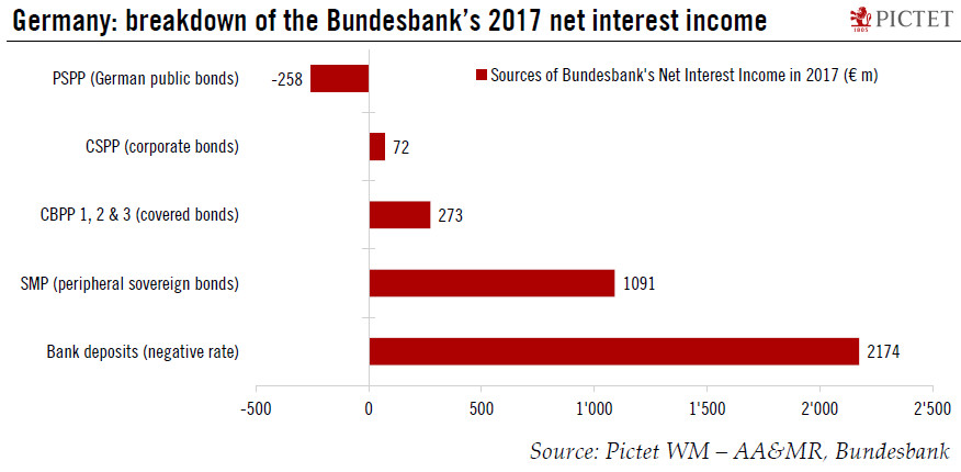 Bundesbank's Net Interest Income, 2017
