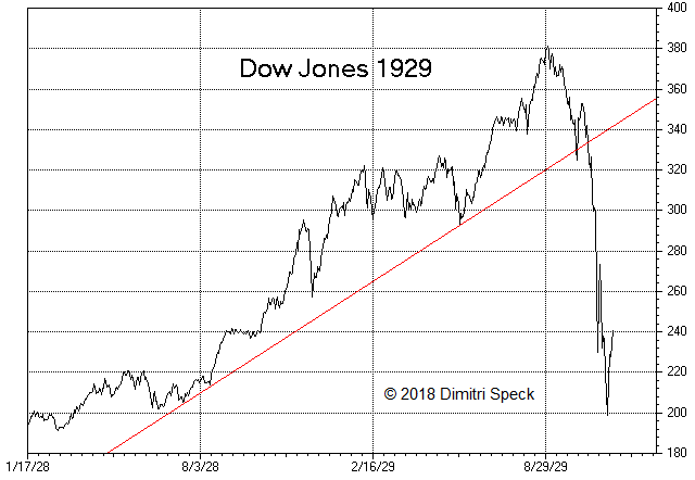 Dow Jones, Jan 1928 - Aug 1929
