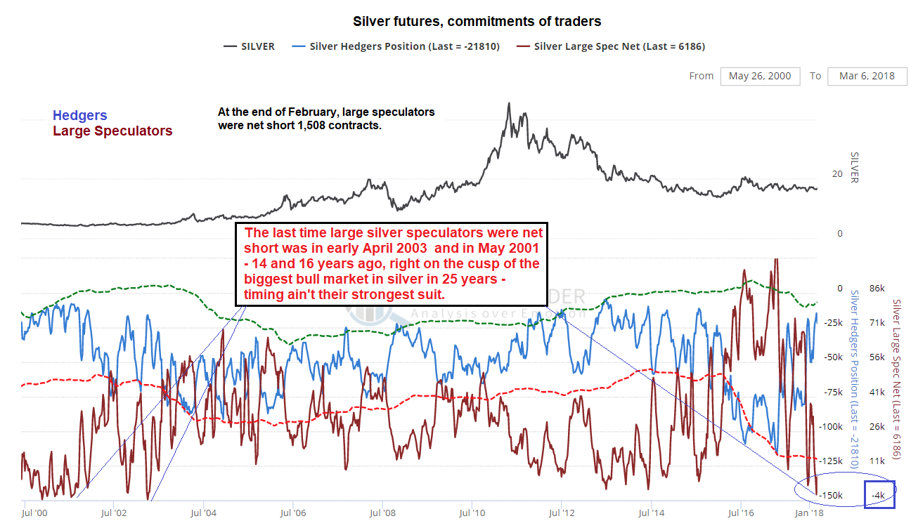 Silver Futures, Jul 2000 - Mar 2018