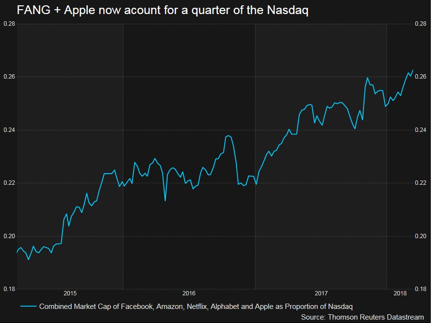 Combined Market Cap of Facebook, Amazon, Netflix, Alphabet and Apple as Proportion of Nasdaq, 2015 - 2018