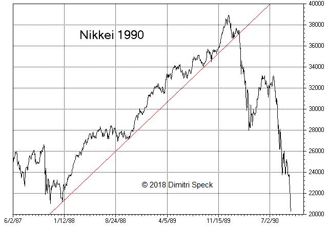 Nikkei, Jun 1987 - Jul 1990