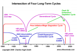 Intersection of Four Long-Term Cycles, 1900 - 2020
