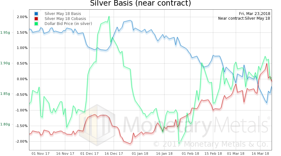 Silver Basis, Co-basis and the Dollar Price