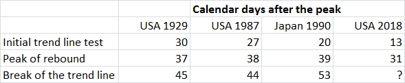 Calendar Days after the Peak, 1929 - 2018