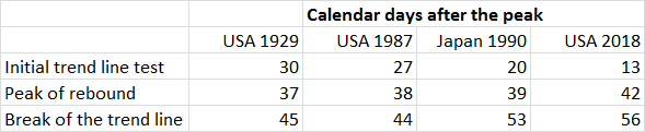 USA Calendar Days After the Peak, 1929 - 2018
