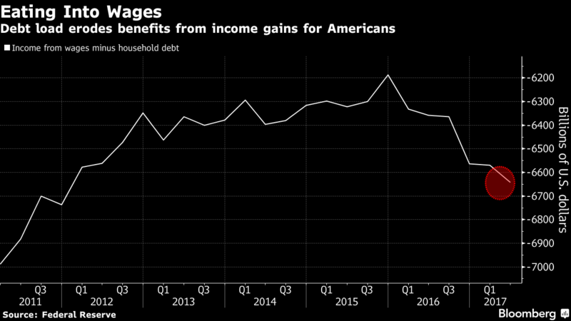 US Income Gains from Wages, Q3 2011 - Q1 2017