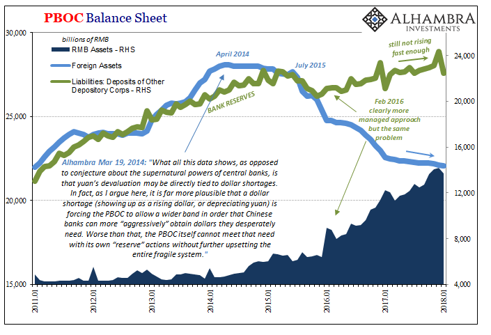 PBOC Balance Sheet, Jan 2011 - 2018