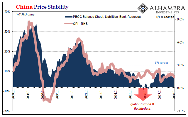 China Price Stability, Jan 2007 - 2018