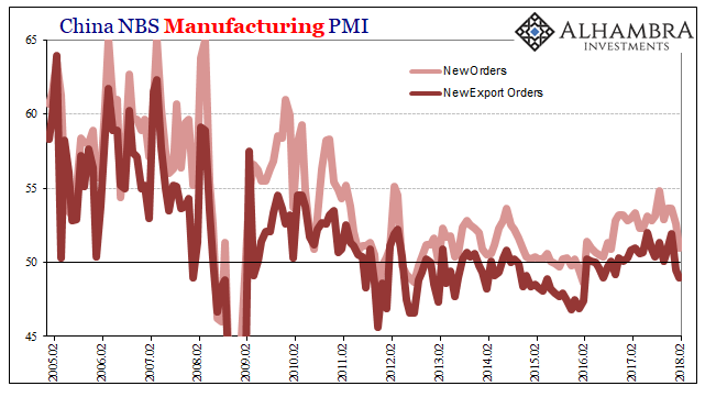 China Manufacturing PMI New Orders,. Feb 2005 - Feb 2018