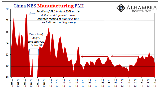 China Manufacturing PMI, Feb 2007 - 2018