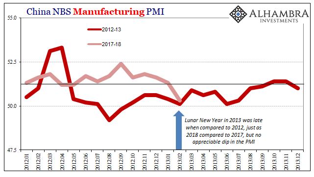 China Manufacturing PMI, Jan 2012 - 2014