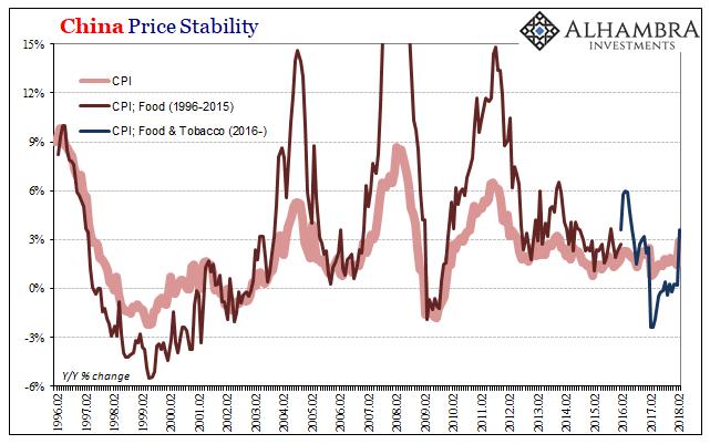 China Price Stability, Feb 1996 - 2018