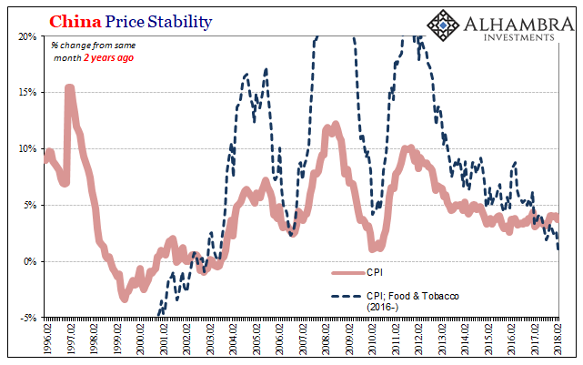China Price Stability, Feb 1996 - 2018