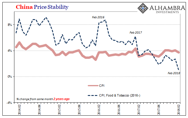 China Price Stability, Feb 2014 - 2018