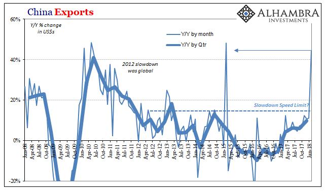 China Exports, Jan 2008 - Jan 2018