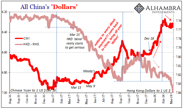 USD/CNY, Aug 2016 - Mar 2018