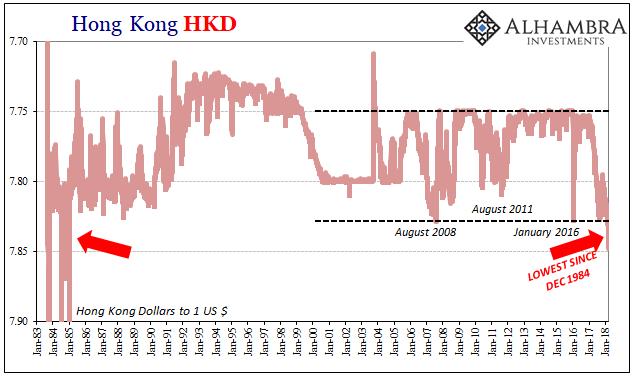 Hong Kong HKD, Jan 1983 - 2018