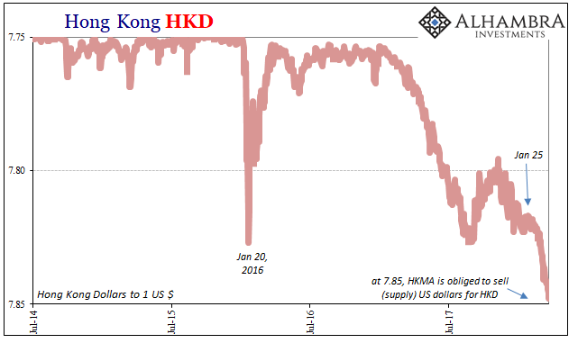 Hong Kong HKD, Jul 2014 - Mar 2018