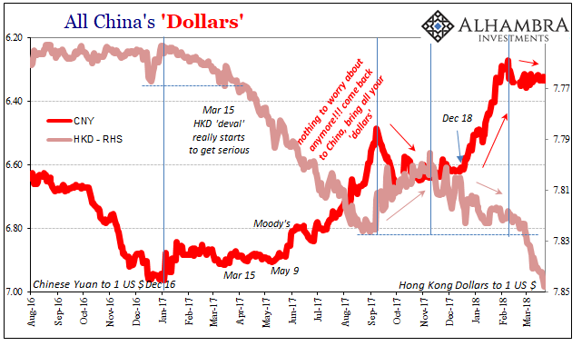 All China's Dollars, Aug 2016 - Mar 2018