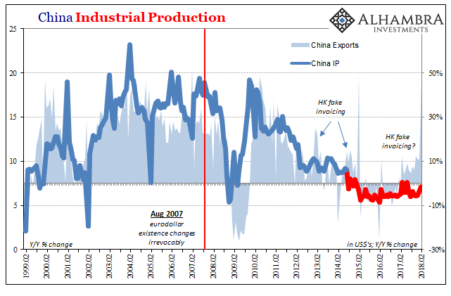 China Industrial Production, Feb 1999 - 2018