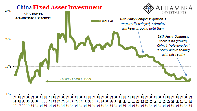 China Fixed Asset Investment, Feb 1998 - 2018